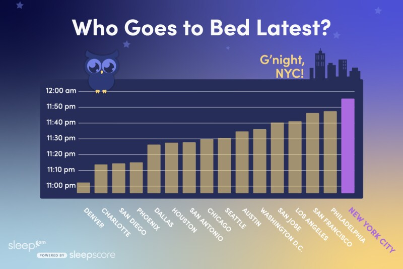 americas-sleep-deprived-cities-bedtime-nyc