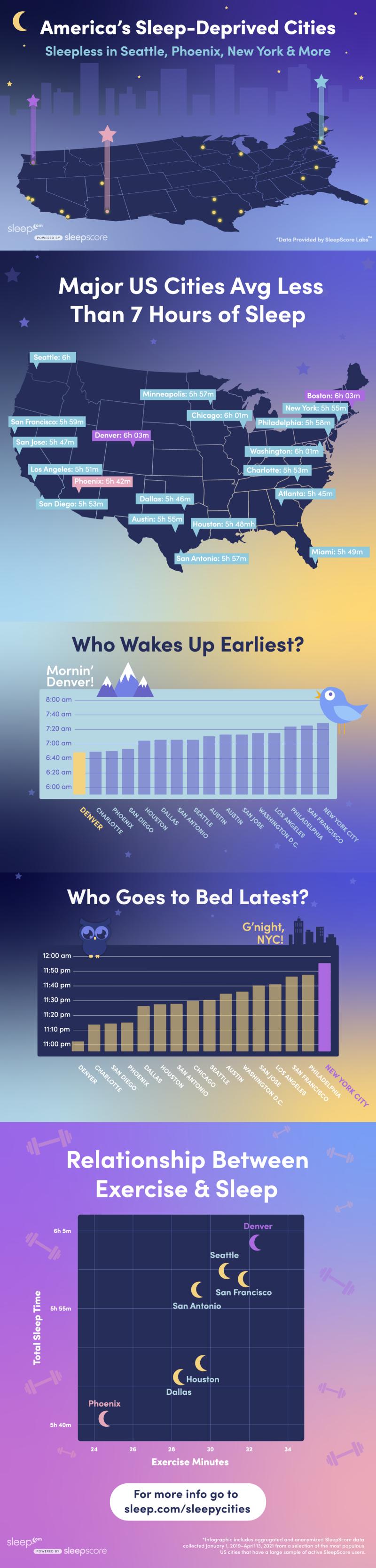 America's Sleep-Deprived Cities