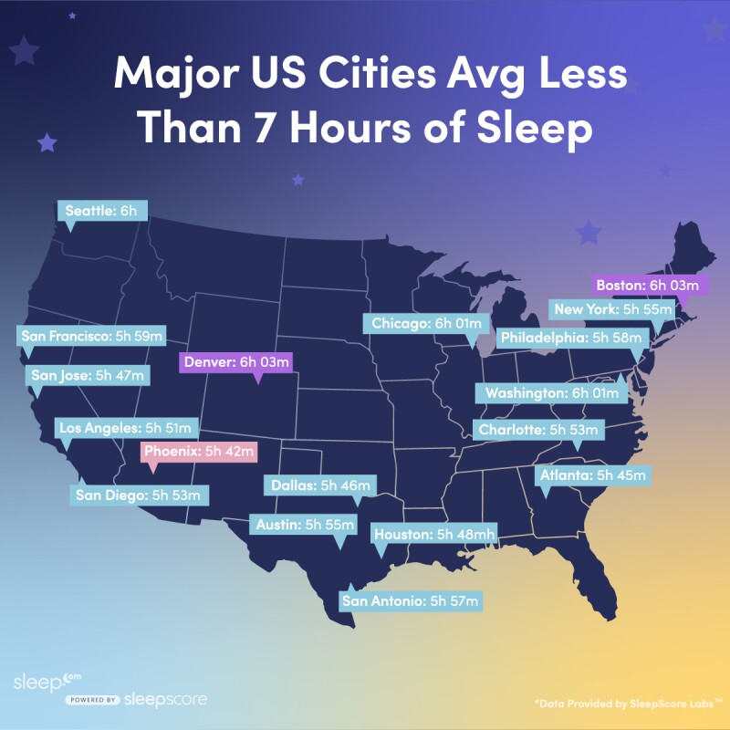 map of the United States with 18 cities' sleep times