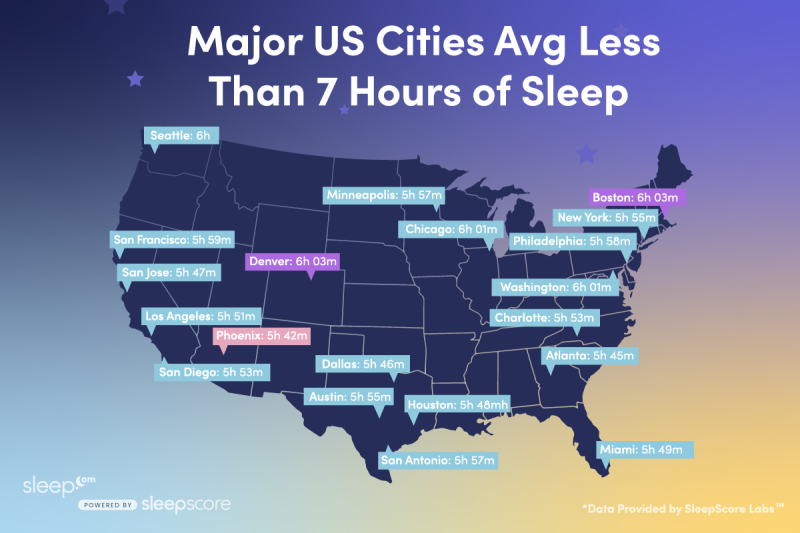 map of the United States with 20 cities' sleep times
