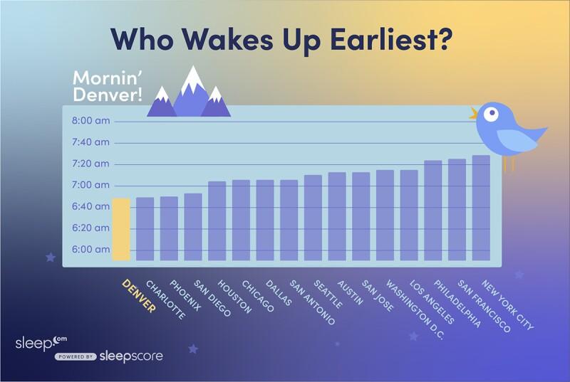 Wake-Up Times Among America's Sleep-Deprived Cities