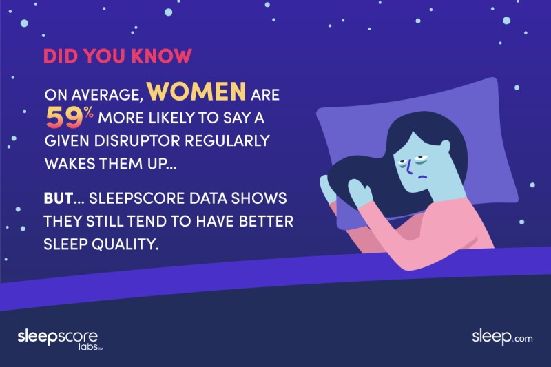 Illustration of a woman looking tired. Text: On average, women are 59% more likely to say a given disruptor regularly wakes them up, but Sleepscore Data shows they still tend to have better sleep quality.
