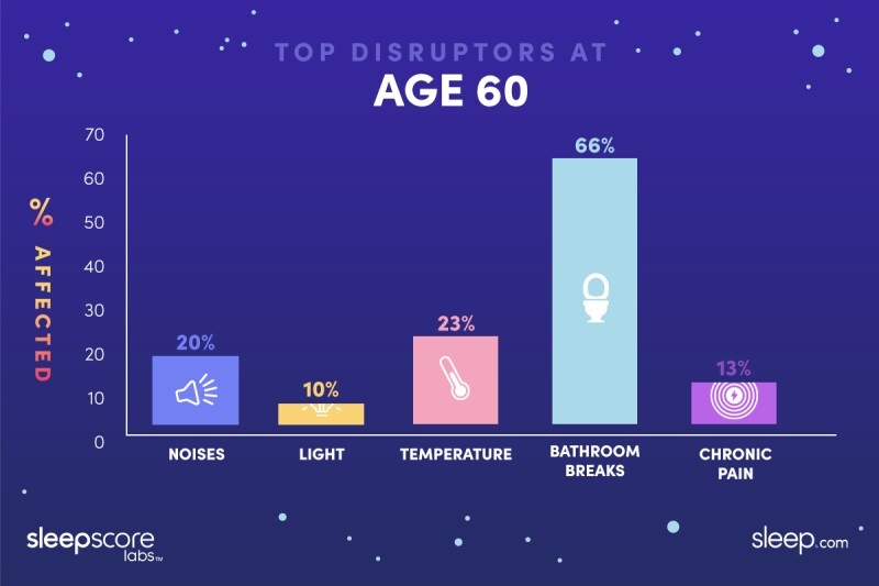 Graphic showing what wakes 60 year olds up at night the most: 66% bathroom breaks, 20% noise, 10% light, 23% temperature, 13% chronic pain
