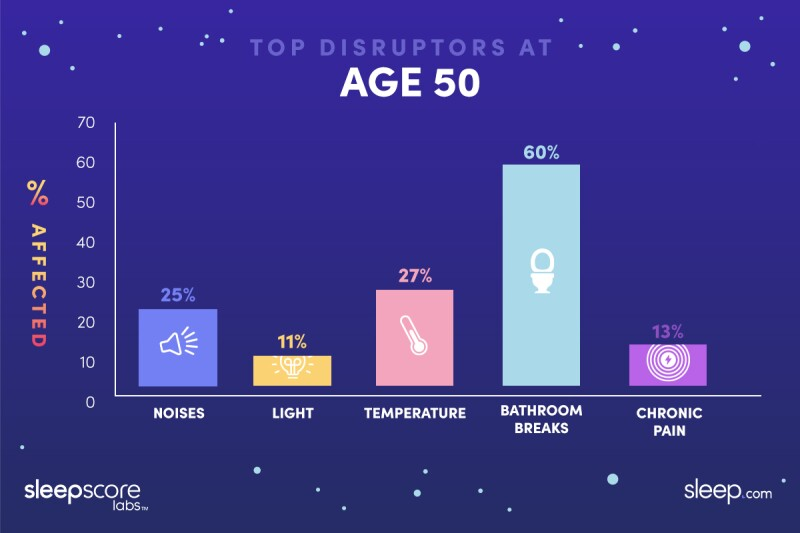 Graphic showing at age 50, 25% report noise waking them up, 11% light, 27% temperature, 60% bathroom breaks, 13% chronic pain