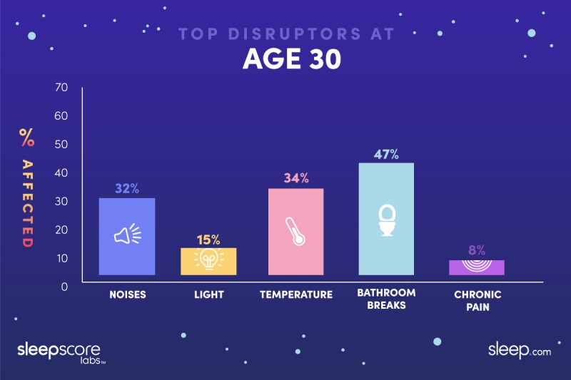 Graphic illustration showing that at age 30, 32% wake up because of noise, 15% wake up because of light, 34% because of temperature, 47% for bathroom breaks, 8% for chronic pain