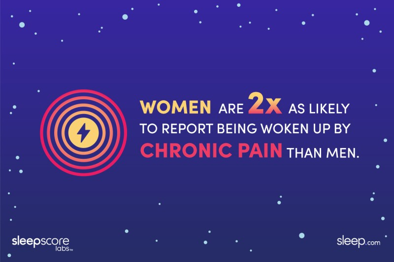 """Illustration saying """"Women are 2x as likely to report being woken up by chronic pain than men"""""""