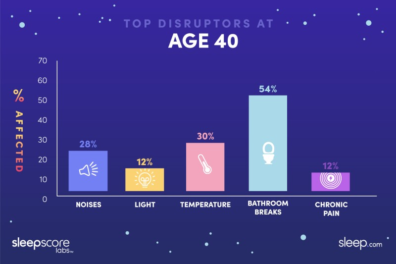 Graphic showing common reasons to wake up at night for people age 40: 28% noise, 12% light, 30% temperature, 54% bathroom breaks, 12% chronic pain