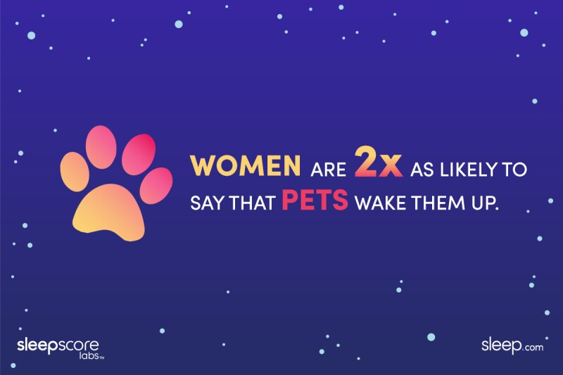 Women are 2x as likely to say that pets wake them up